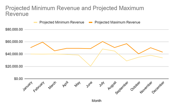 Example of a sales forecast that includes minimum and maximum projected sales figures