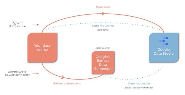How Google Data Studio creates digital marketing dashboards