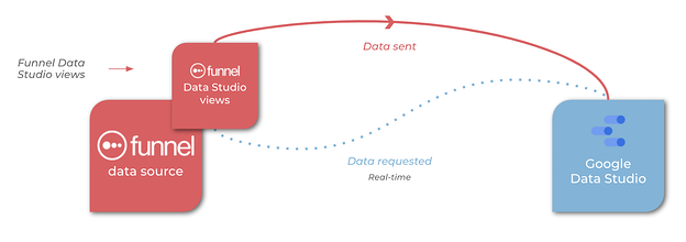 How to make Google Data Studio faster with Funnel