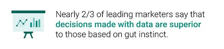 Two-thirds of leading marketers say that decisions made with data are suoperior to those based on gut instinct