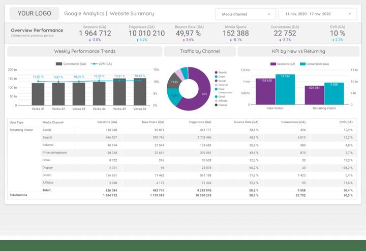 lead-generation-website-performance