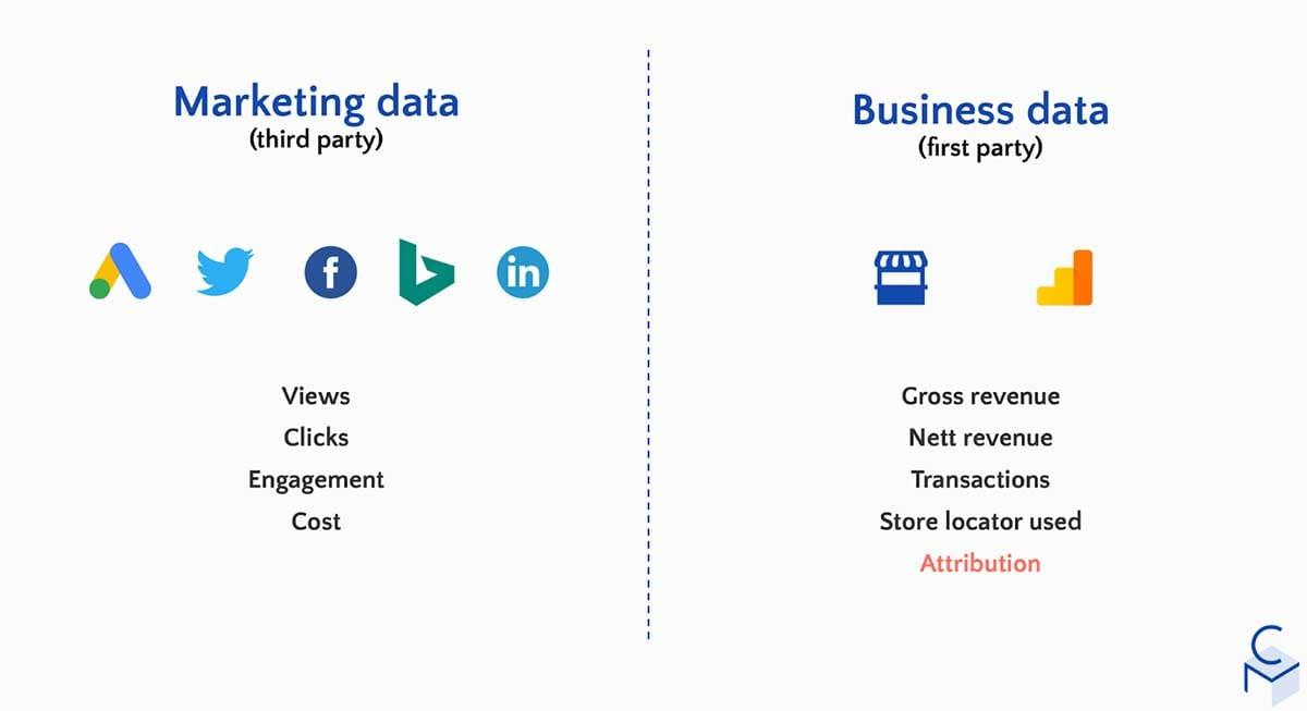 marketing data types