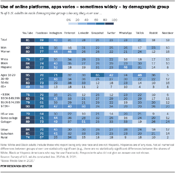 use-of-online-platforms