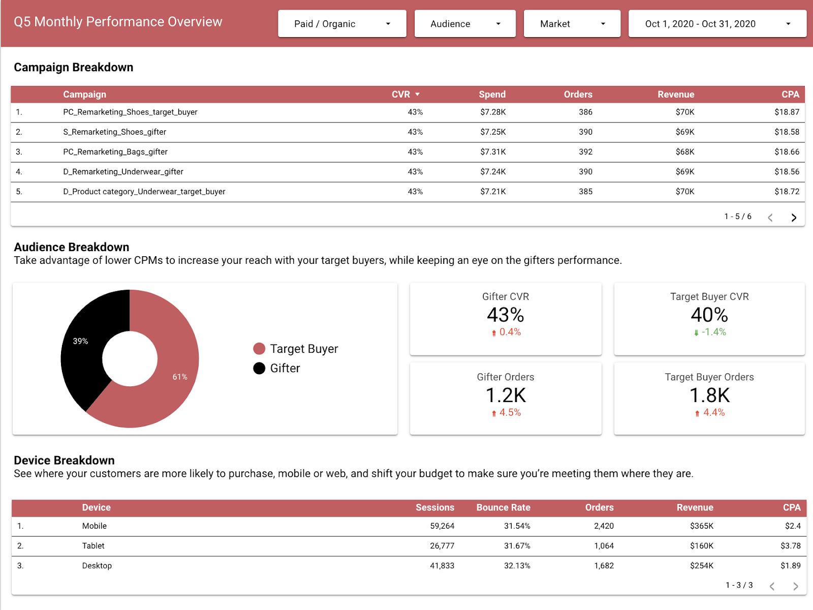 q5 performance data studio page 2