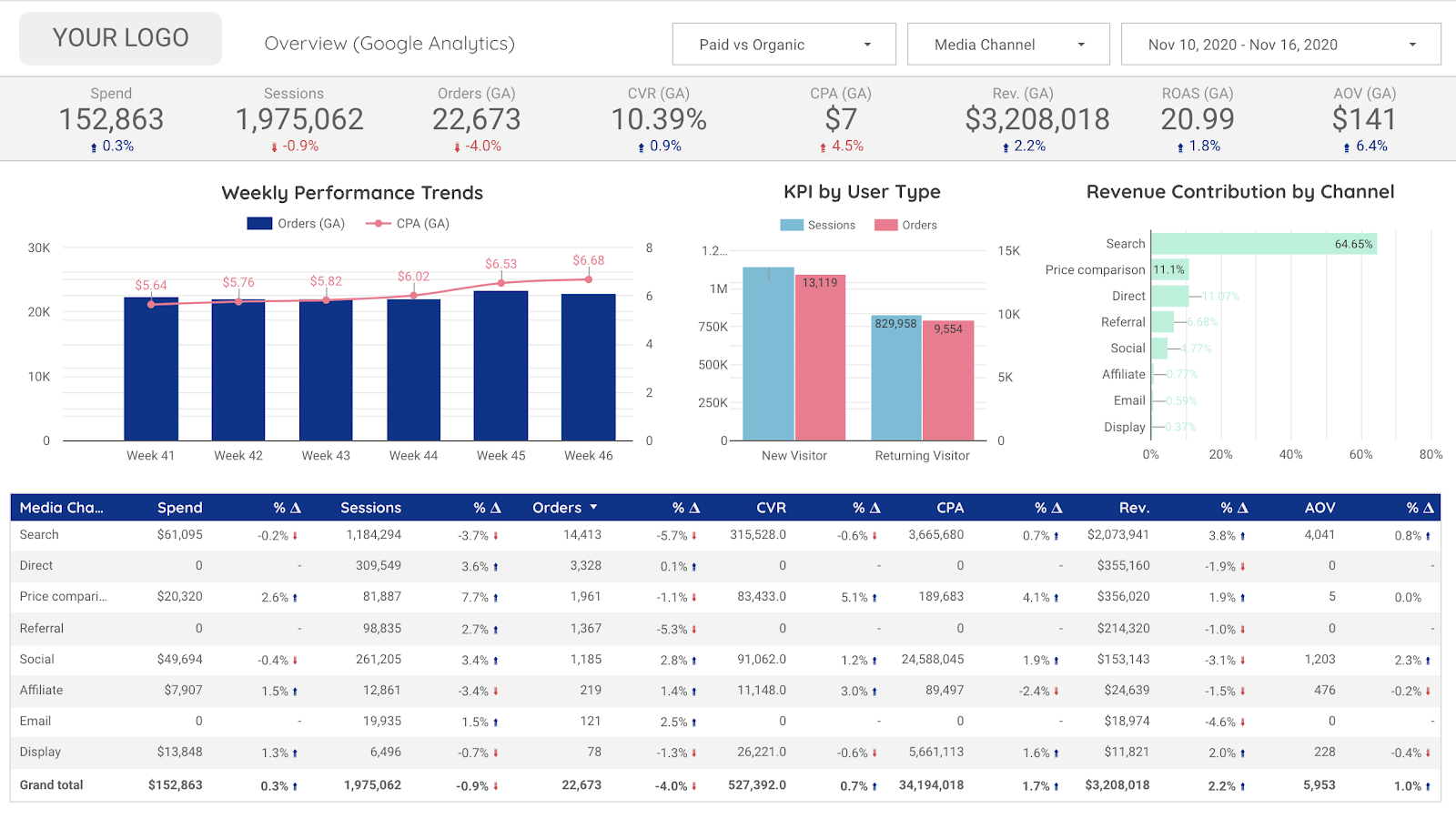 Performance Marketing Overview Data Studio Template