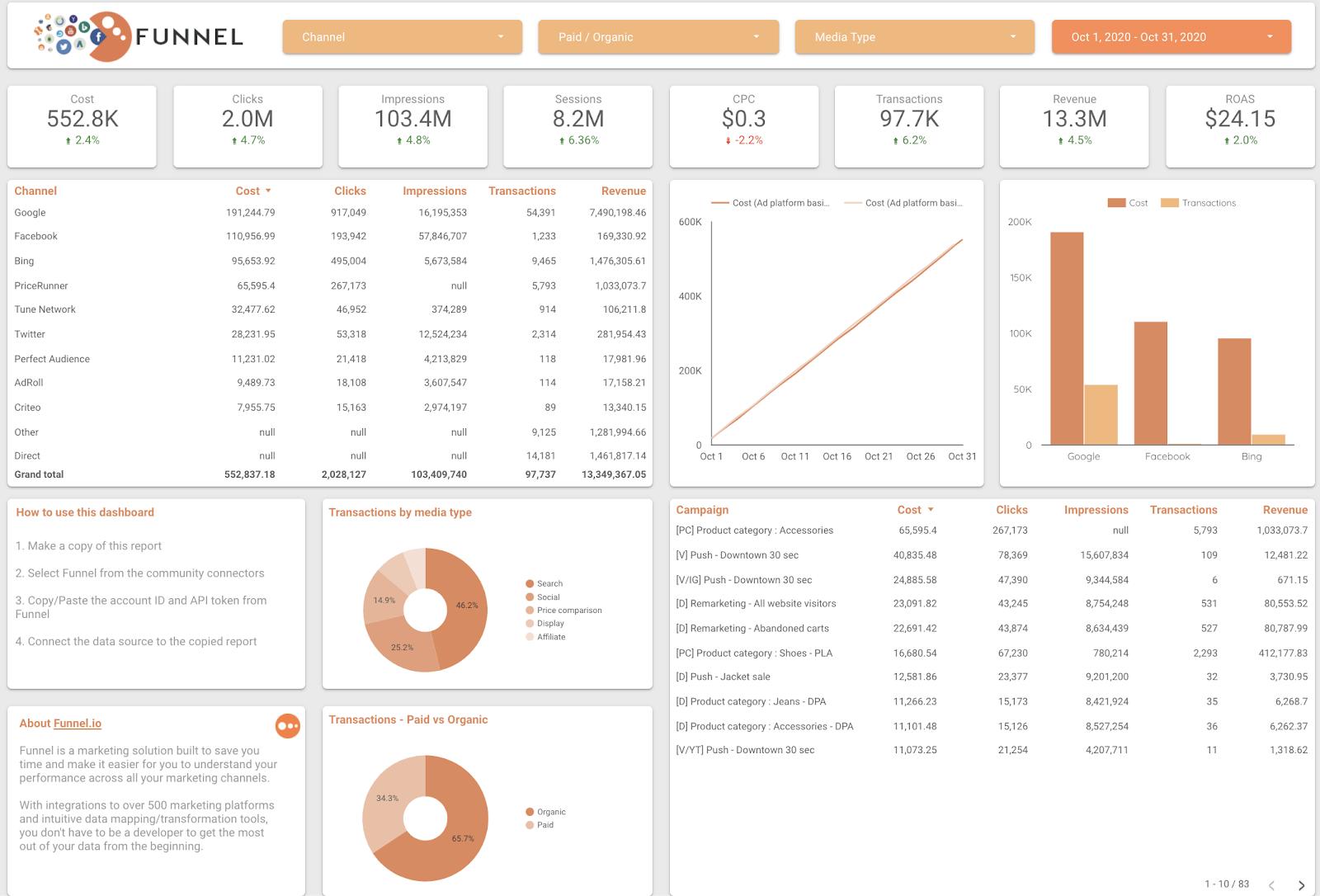 Funnel marketing overview data studio