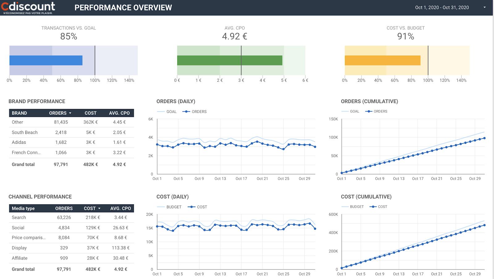 Cdiscount Performance Marketing Overview Data Studio