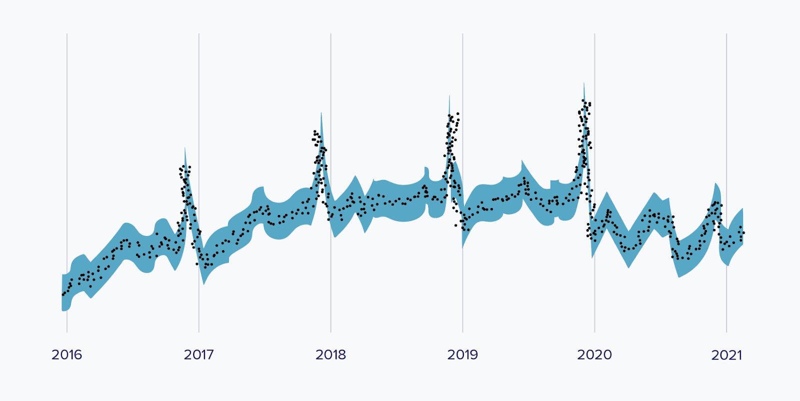Q5 CPM predictions graph