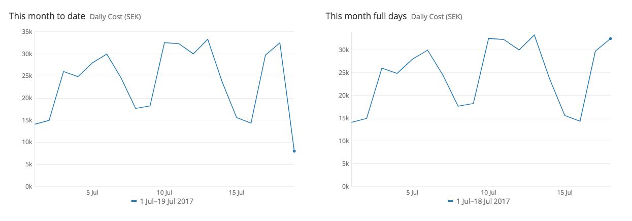 compare-full-days