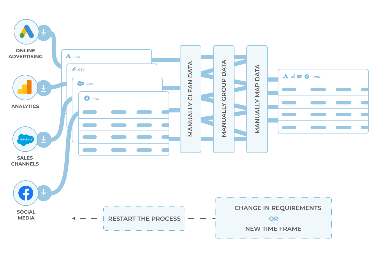 Dataflow-without-funnel